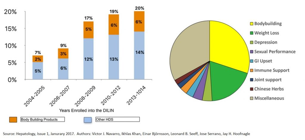 Charts on liver damage due to dietary supplement