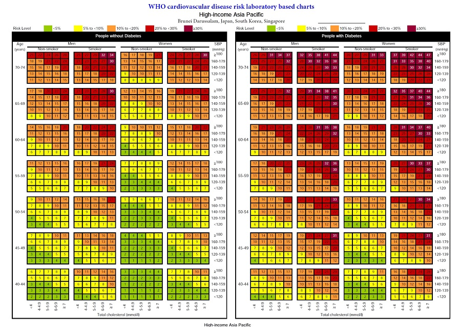 WHO ISH Prediction Chart for Heart Attack and Stroke in 10 years