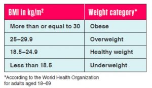 BMI chart by HPB